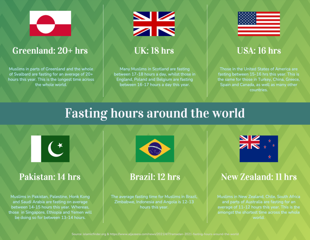 Infographic: Fasting times across the world. Credit: Venngage.